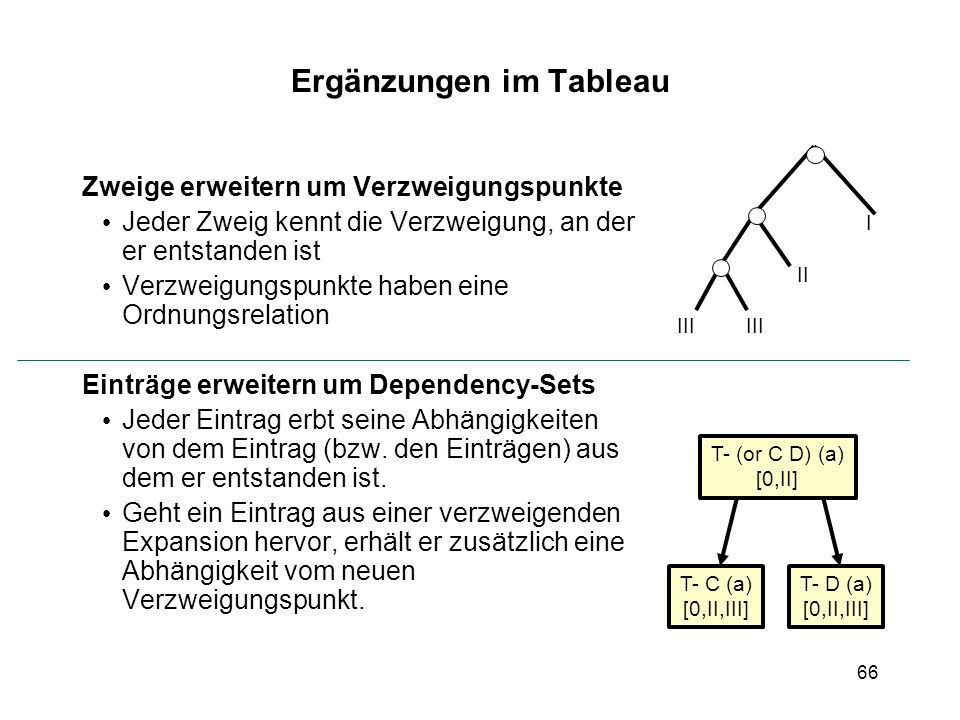 66 I II III T- (or C D) (a) [0,II] T- C (a) [0,II,III] T- D (a) [0,II,III] III Ergänzungen im Tableau Zweige erweitern um Verzweigungspunkte Jeder Zweig kennt die Verzweigung, an der er entstanden ist Verzweigungspunkte haben eine Ordnungsrelation Einträge erweitern um Dependency-Sets Jeder Eintrag erbt seine Abhängigkeiten von dem Eintrag (bzw.