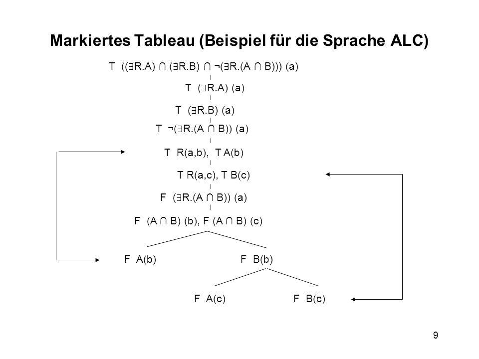 9 T (( R.A) ( R.B) ¬( R.(A B))) (a) T ( R.A) (a) T ( R.B) (a) T ¬( R.(A B)) (a) T R(a,b), T A(b) T R(a,c), T B(c) F ( R.(A B)) (a) F (A B) (b), F (A B) (c) F A(b)F B(b) F A(c)F B(c) Markiertes Tableau (Beispiel für die Sprache ALC)