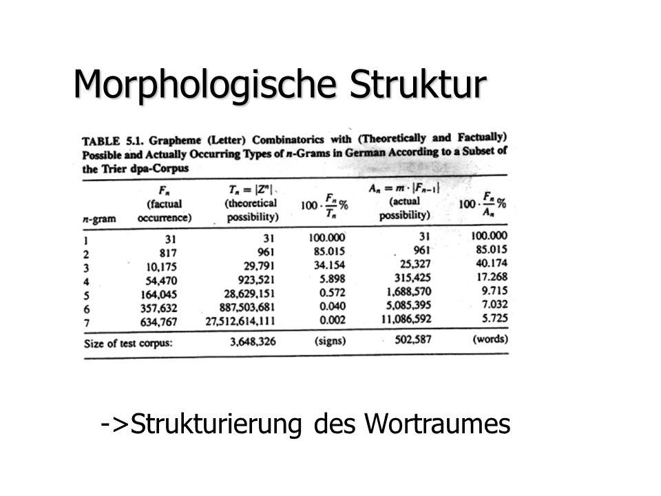 Morphologische Struktur ->Strukturierung des Wortraumes