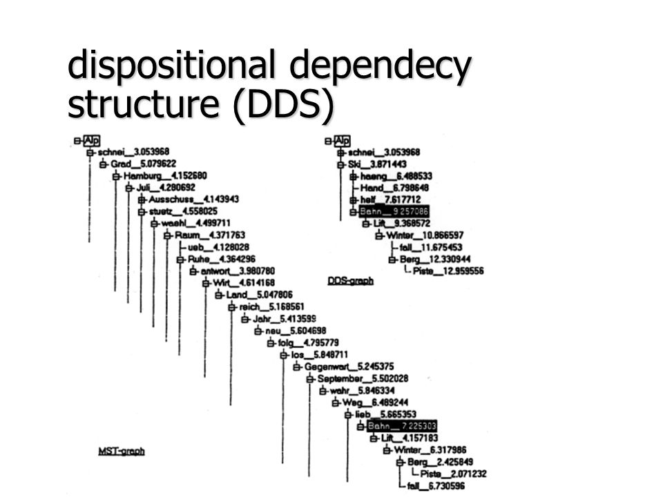 dispositional dependecy structure (DDS)