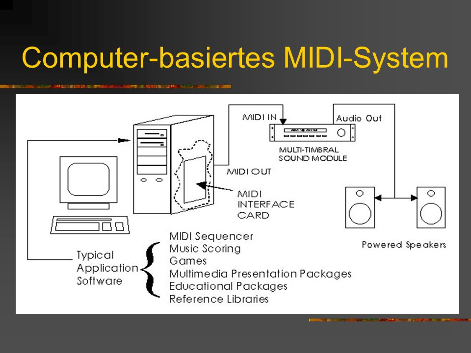 Computer-basiertes MIDI-System