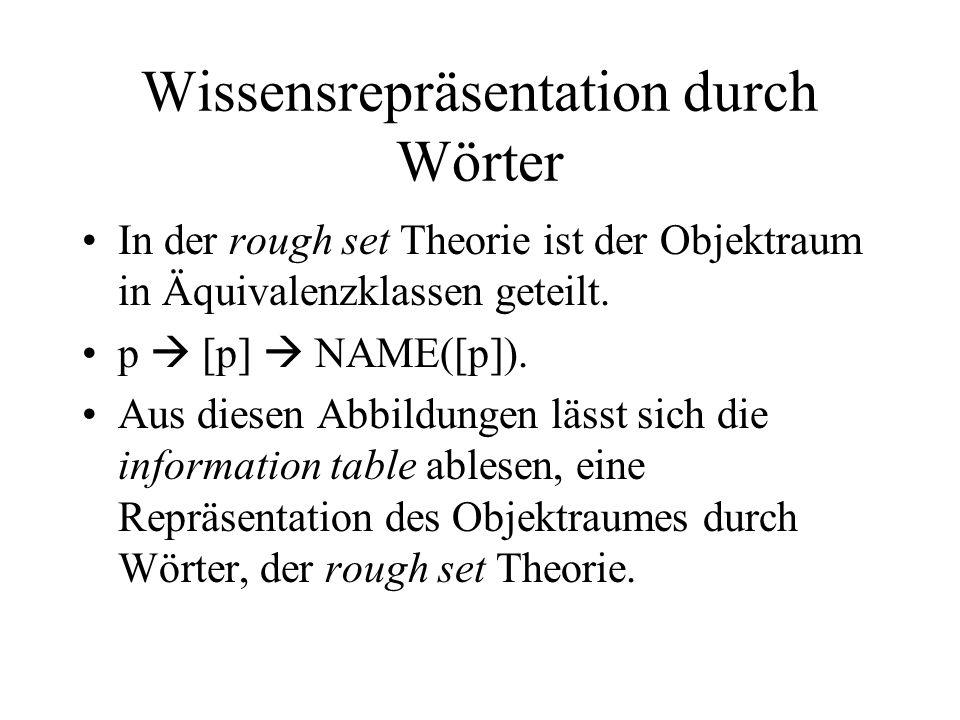 Wissensrepräsentation durch Wörter In der rough set Theorie ist der Objektraum in Äquivalenzklassen geteilt.