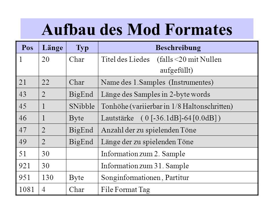 Aufbau des Mod Formates PosLängeTypBeschreibung 120CharTitel des Liedes (falls <20 mit Nullen aufgefüllt) 2122CharName des 1.Samples (Instrumentes) 43