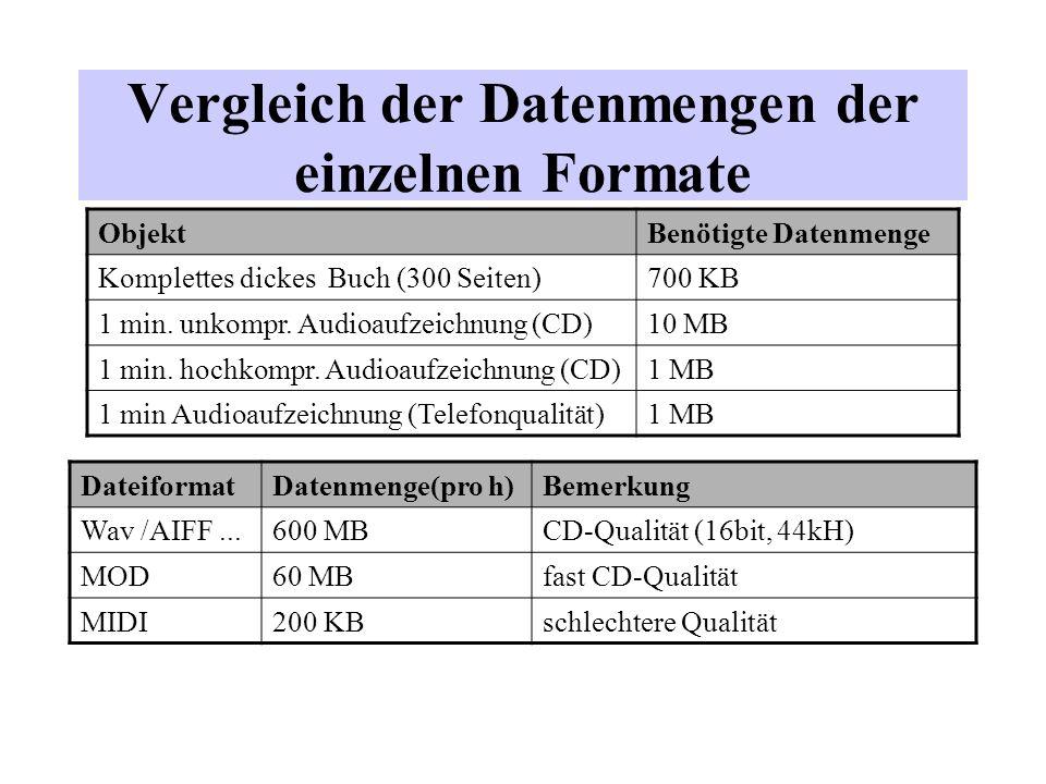 Vergleich der Datenmengen der einzelnen Formate ObjektBenötigte Datenmenge Komplettes dickes Buch (300 Seiten)700 KB 1 min. unkompr. Audioaufzeichnung