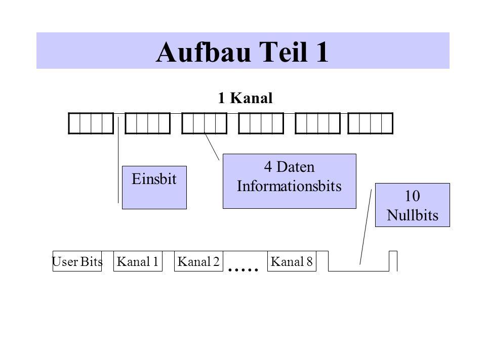 Aufbau Teil 2 StellenanzahlInhalt (6*4)*8= 192Kanalinformationen 481bit nach jedem 4er Block 4+1Userbits plus 1bit 10+1Nullbits am Ende =256 Beispiel (vier Kanäle,kein Userbit) 0000 0000 0000 0000 Information von 4 Kanälen 0000100001000010000100000000001 im ADAT Format 0000111110000011111000000000001 kodiert