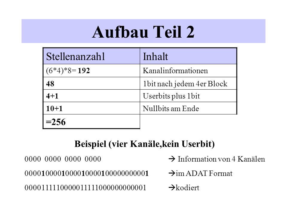 Aufbau Teil 2 StellenanzahlInhalt (6*4)*8= 192Kanalinformationen 481bit nach jedem 4er Block 4+1Userbits plus 1bit 10+1Nullbits am Ende =256 Beispiel