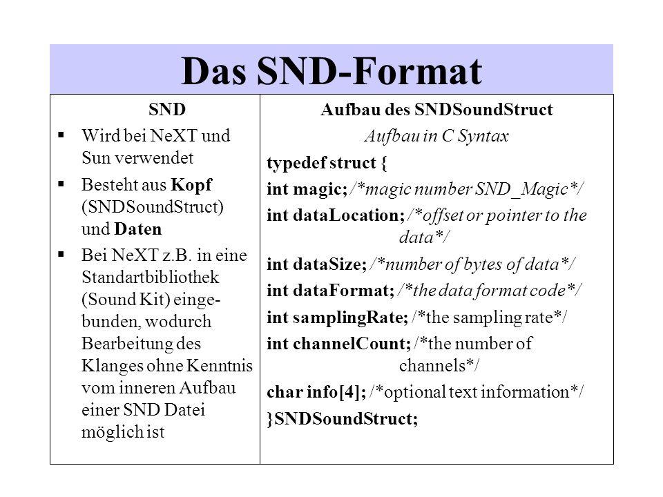 Das SND-Format SND Wird bei NeXT und Sun verwendet Besteht aus Kopf (SNDSoundStruct) und Daten Bei NeXT z.B. in eine Standartbibliothek (Sound Kit) ei