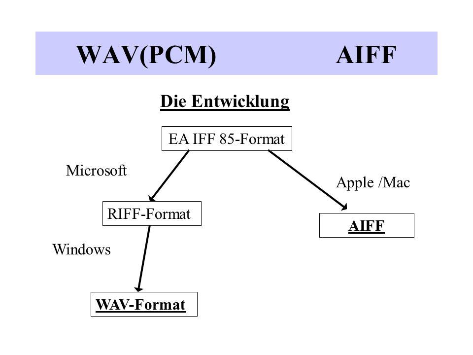 Der Aufbau der Wav-Formates ChunkNameBeschreibung *FORMWave- ChunkEnthält alle weiteren Chunks * FMTFormat-ChunkDie Parameter der Audio-Daten (Samplerate etc.) * DATAData-ChunkDie Audio-Daten, falls das (unkomprimierte) PCM-Aufzeichnungsformat benutzt wird.