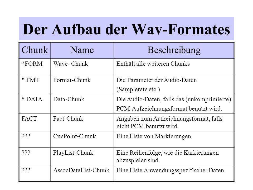 Der Aufbau der Wav-Formates ChunkNameBeschreibung *FORMWave- ChunkEnthält alle weiteren Chunks * FMTFormat-ChunkDie Parameter der Audio-Daten (Sampler