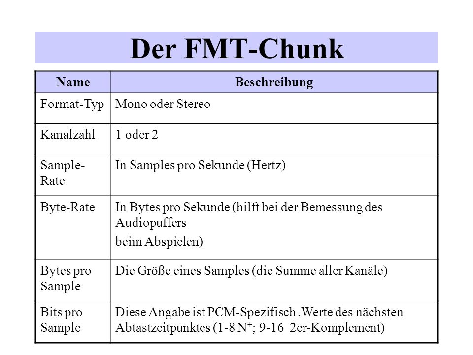 Der Code des Wave Chunks in C Form Chunk Typedef struct{ ID ckID; /*=Form*/ long ckSize; /*=Länge in byte*/ ID formType; /*= Wave */ char chunks[ ]; /*Korrektur-byte falls ckSize ungerade ist*/ }WaveChunk; Format Chunk Typedef struct { ID ckID; /*= Format */ long ckSize; unsigned short wFormatTag; (= WAVE_FORMAT_PCM) unsigned short nChannels; unsigned long nSamplesPerSec; unsigned long nAvgBytesPerSec; unsigned short nBlockAlign; unsigned short nBitsPerSample; }FormatChunk Der Data Chunk enthält nur die Audiodaten