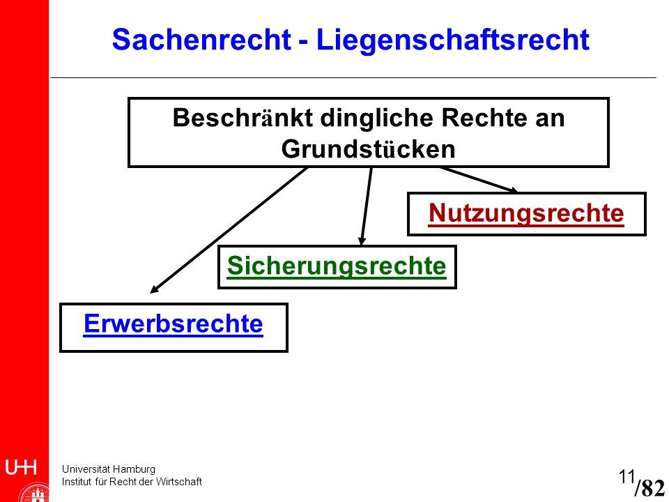 Universität Hamburg Institut für Recht der Wirtschaft 11 Beschr ä nkt dingliche Rechte an Grundst ü cken Erwerbsrechte Sicherungsrechte Nutzungsrechte
