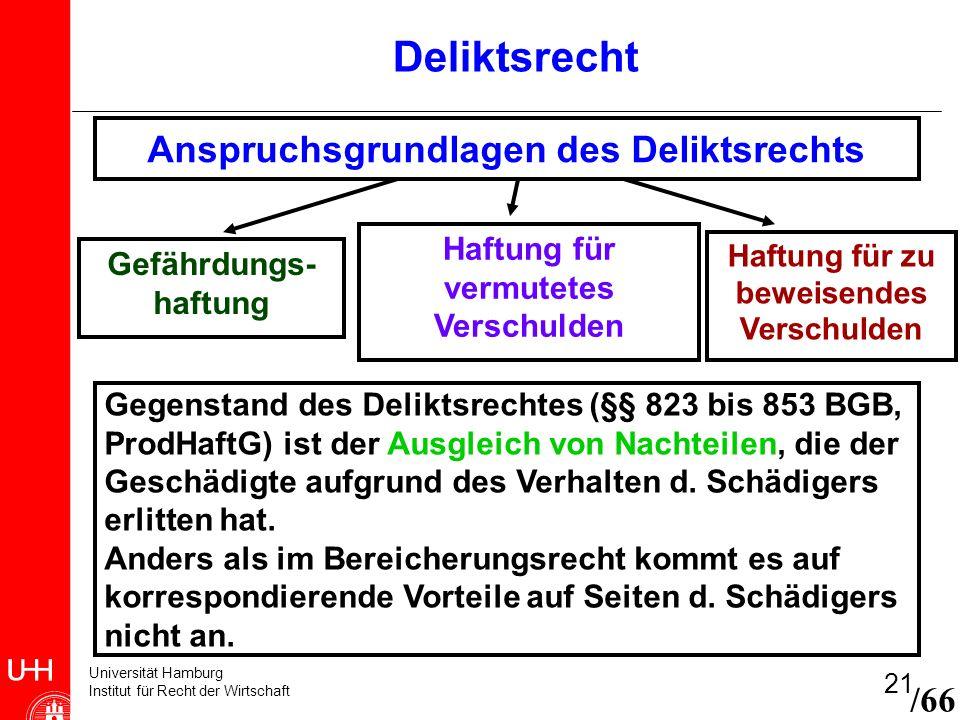 Universität Hamburg Institut für Recht der Wirtschaft 21 Deliktsrecht /66 Anspruchsgrundlagen des Deliktsrechts Gefährdungs- haftung Haftung für vermu