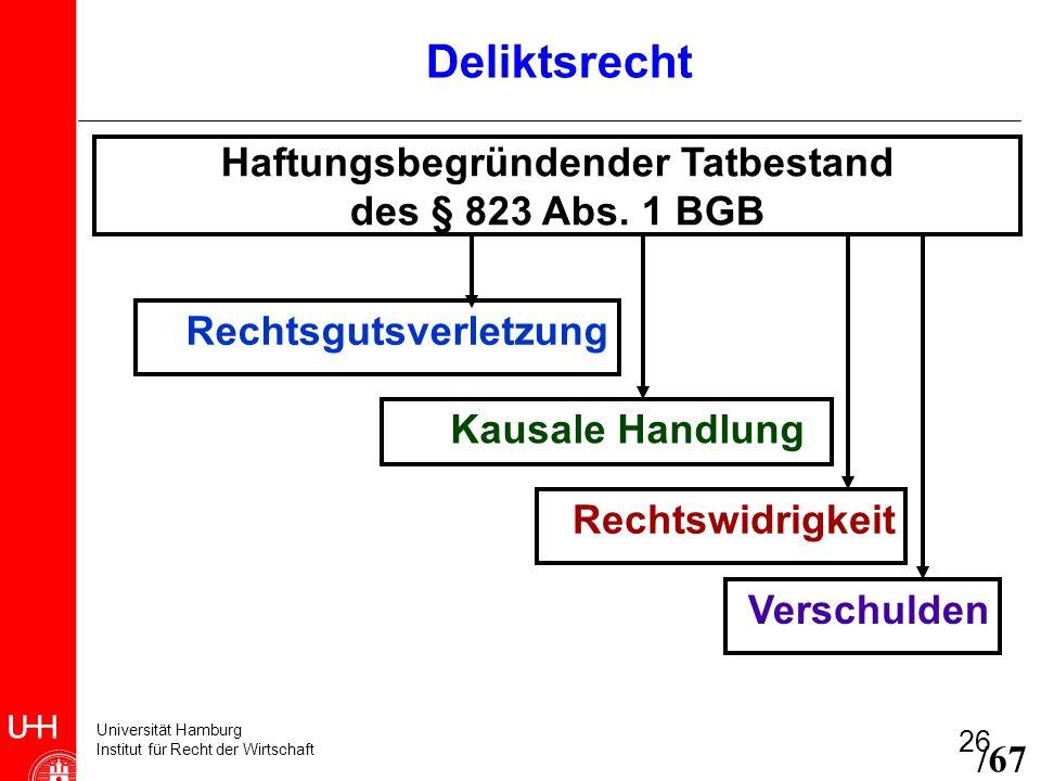 Universität Hamburg Institut für Recht der Wirtschaft 26 Haftungsbegründender Tatbestand des § 823 Abs. 1 BGB Rechtsgutsverletzung Kausale Handlung Re