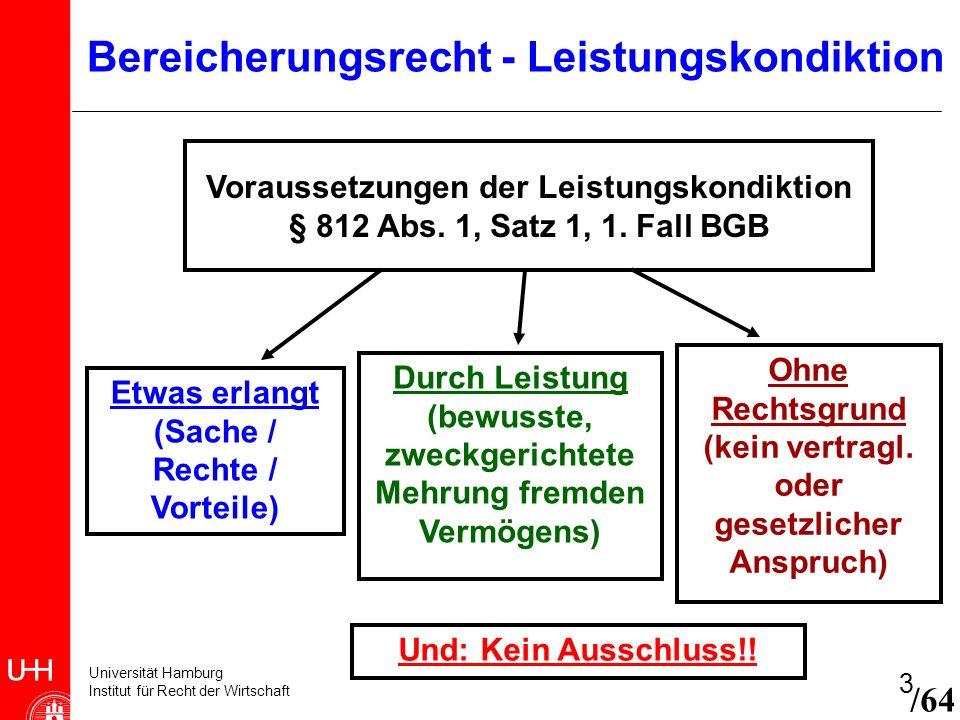 Universität Hamburg Institut für Recht der Wirtschaft 4 Bereicherungsrecht - Leistungskondiktion Etwas erlangt (Sache / Rechte / Vorteile) Möglicher Gegenstand des Anspruches ist jeder Vermögensvorteil, z.