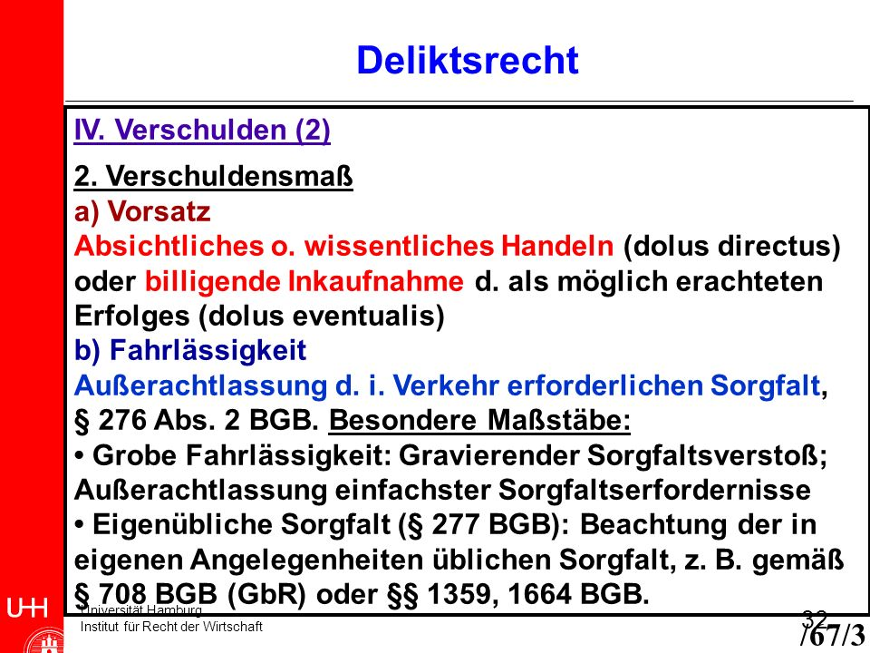 Universität Hamburg Institut für Recht der Wirtschaft 32 IV. Verschulden (2) 2. Verschuldensmaß a) Vorsatz Absichtliches o. wissentliches Handeln (dol