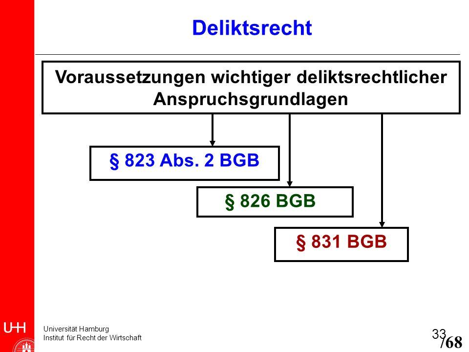 Universität Hamburg Institut für Recht der Wirtschaft 33 Voraussetzungen wichtiger deliktsrechtlicher Anspruchsgrundlagen § 823 Abs. 2 BGB § 826 BGB §