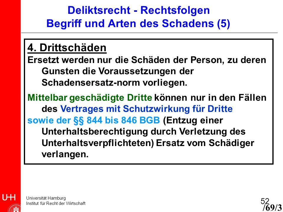 Universität Hamburg Institut für Recht der Wirtschaft 52 4. Drittschäden Ersetzt werden nur die Schäden der Person, zu deren Gunsten die Voraussetzung