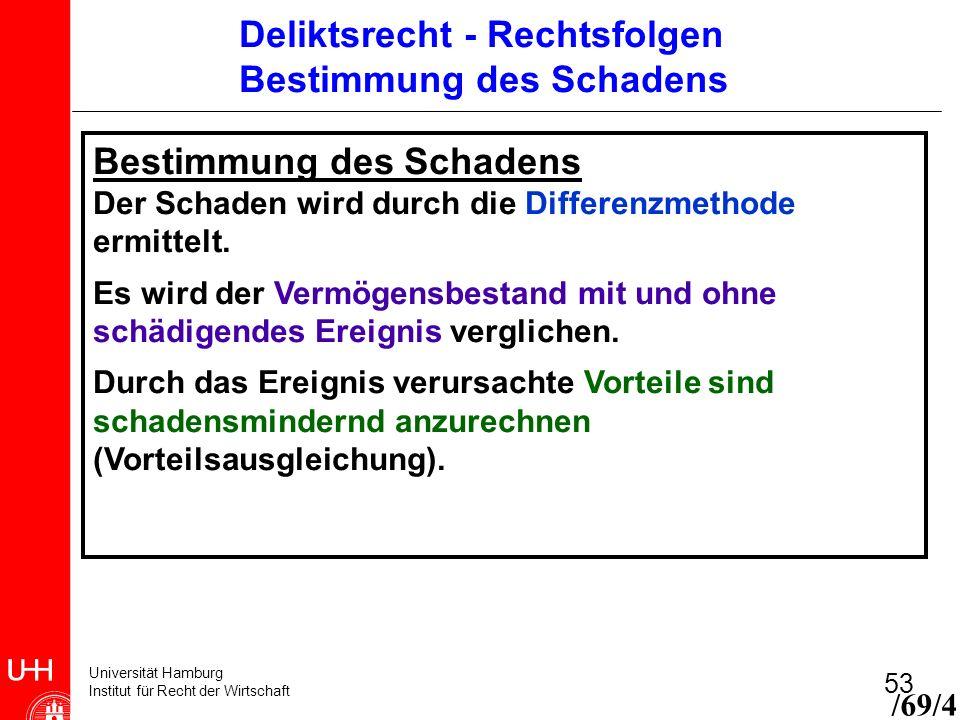 Universität Hamburg Institut für Recht der Wirtschaft 53 Bestimmung des Schadens Der Schaden wird durch die Differenzmethode ermittelt. Es wird der Ve