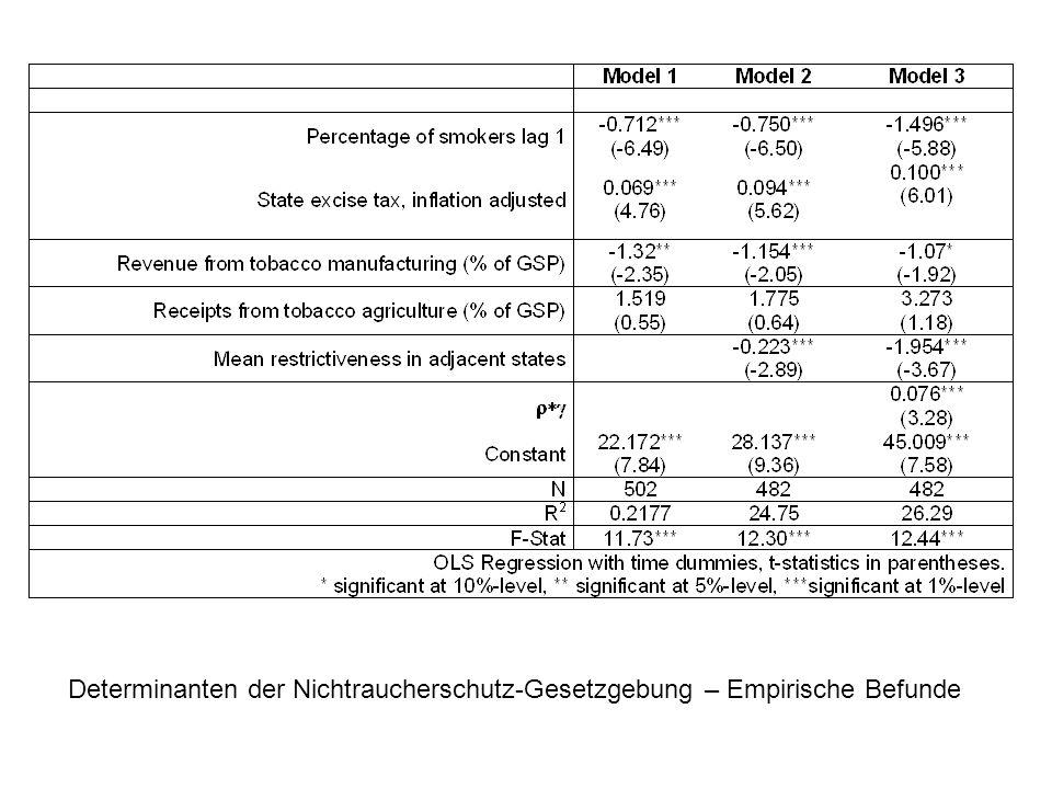Determinanten der Nichtraucherschutz-Gesetzgebung – Empirische Befunde