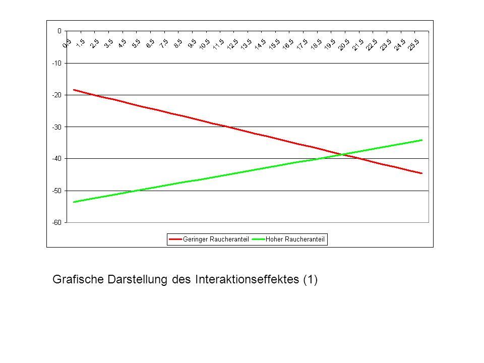 geringer Raucheranteil hoher Raucheranteil Grafische Darstellung des Interaktionseffektes (2)
