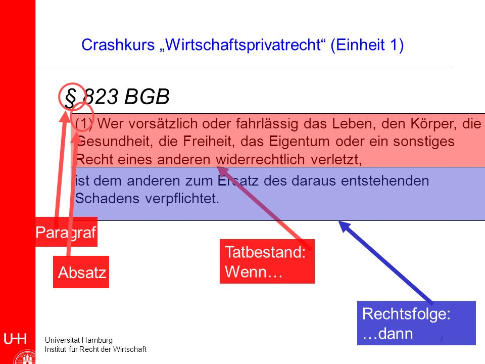 Universität Hamburg Institut für Recht der Wirtschaft Crashkurs Wirtschaftsprivatrecht (Einheit 1) Bei der Fallprüfung ist die zu prüfende Anspruchsgrundlage (hier: § 823 BGB) im Wege der sog.