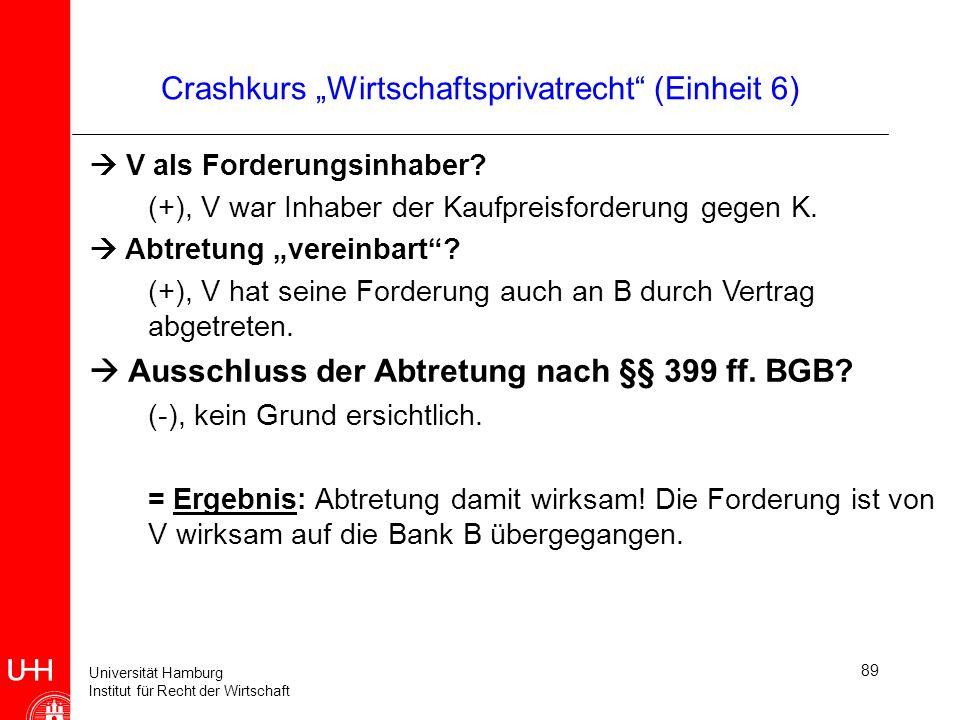 Universität Hamburg Institut für Recht der Wirtschaft 89 Crashkurs Wirtschaftsprivatrecht (Einheit 6) V als Forderungsinhaber? (+), V war Inhaber der