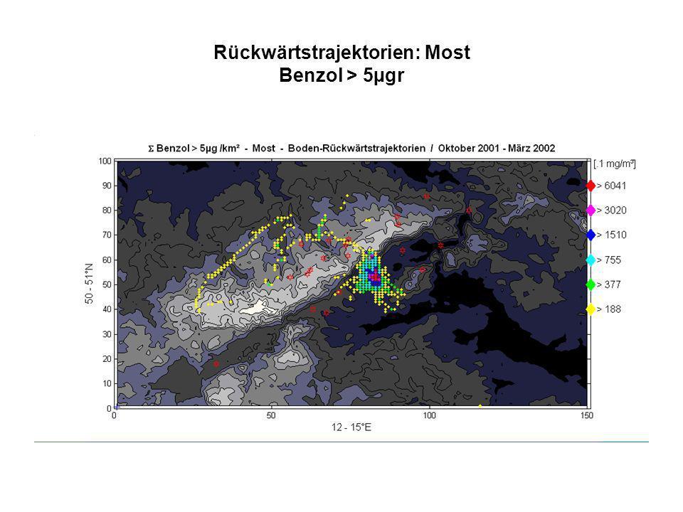 Rückwärtstrajektorien: Most Benzol > 5µgr