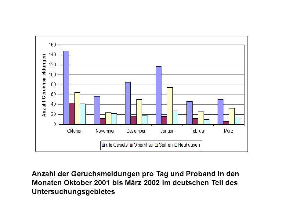 Anzahl der Geruchsmeldungen pro Tag und Proband in den Monaten Oktober 2001 bis März 2002 im deutschen Teil des Untersuchungsgebietes