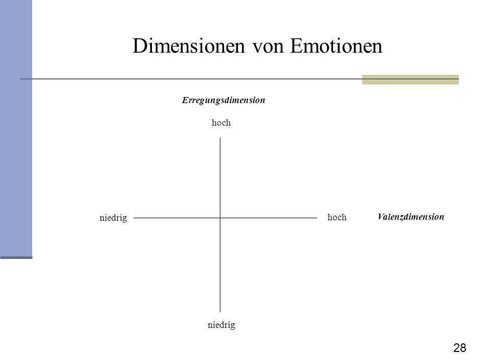 28 Dimensionen von Emotionen Valenzdimension Erregungsdimension hoch niedrig