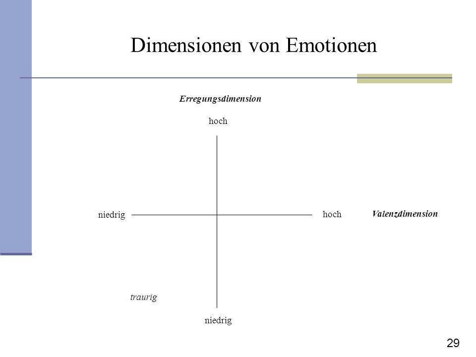 29 Dimensionen von Emotionen Valenzdimension Erregungsdimension hoch niedrig traurig