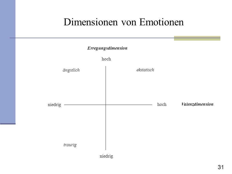 31 Dimensionen von Emotionen Valenzdimension Erregungsdimension hoch niedrig ängstlich ekstatisch traurig