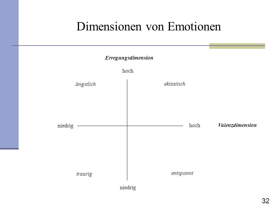 32 Dimensionen von Emotionen Valenzdimension Erregungsdimension hoch niedrig ängstlich ekstatisch traurig entspannt