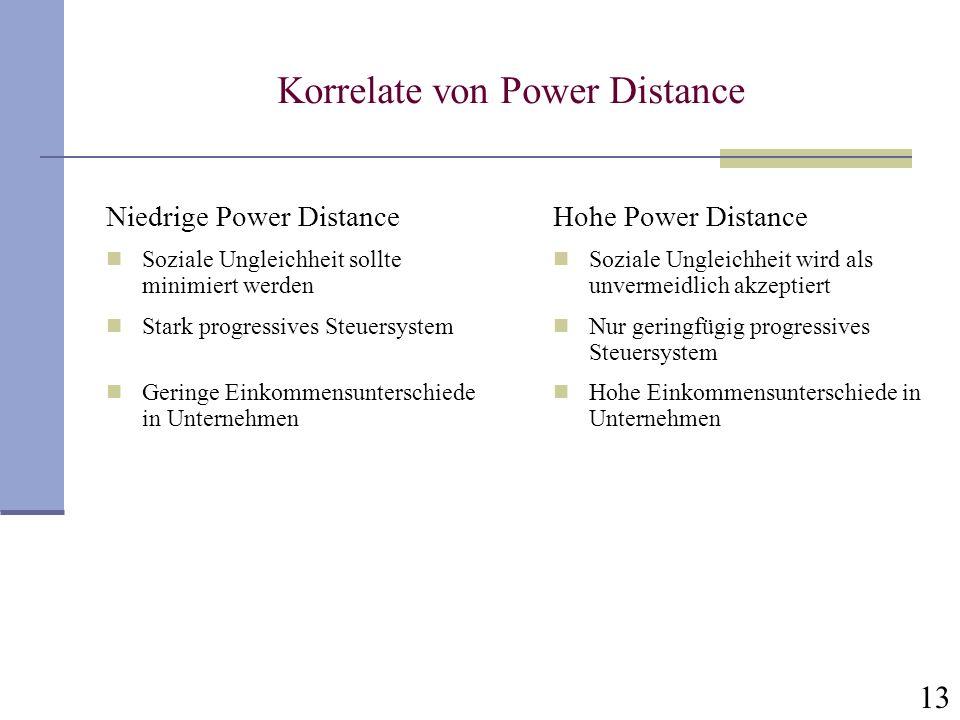 13 Korrelate von Power Distance Niedrige Power Distance Soziale Ungleichheit sollte minimiert werden Stark progressives Steuersystem Geringe Einkommen