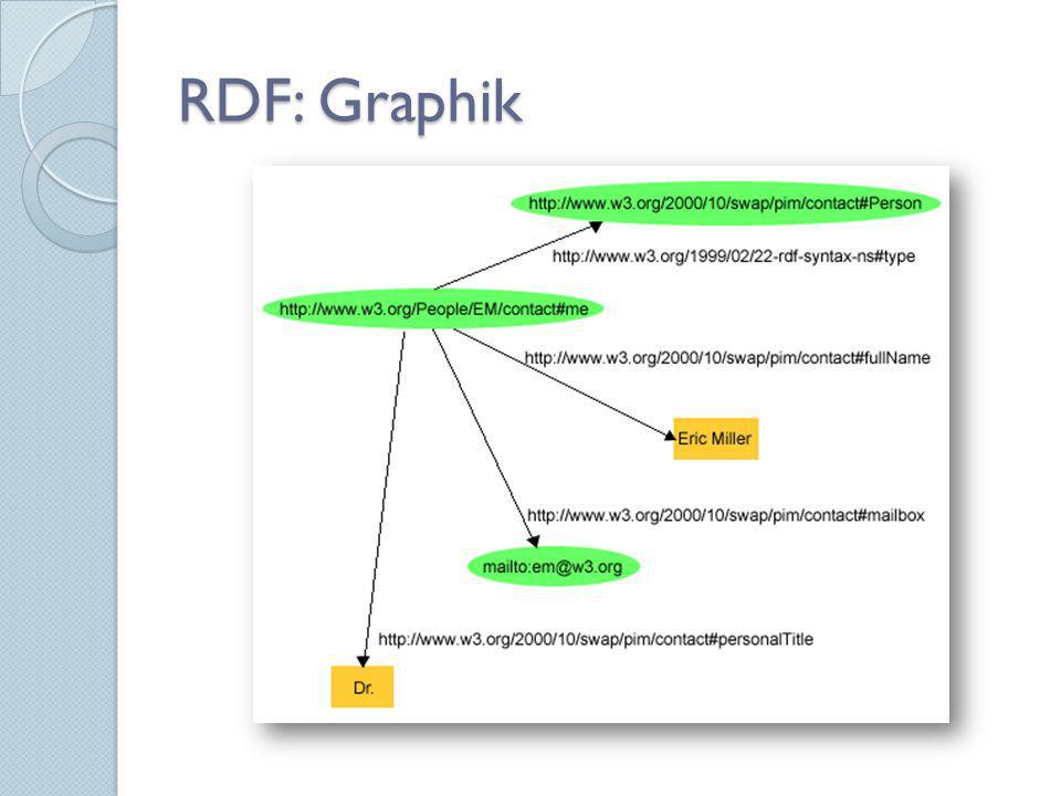 RDF: Graphik
