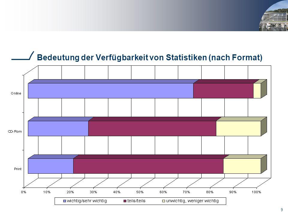 9 Bedeutung der Verfügbarkeit von Statistiken (nach Format)