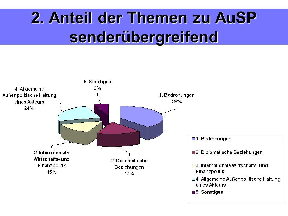 2. Anteil der Themen zu AuSP senderübergreifend