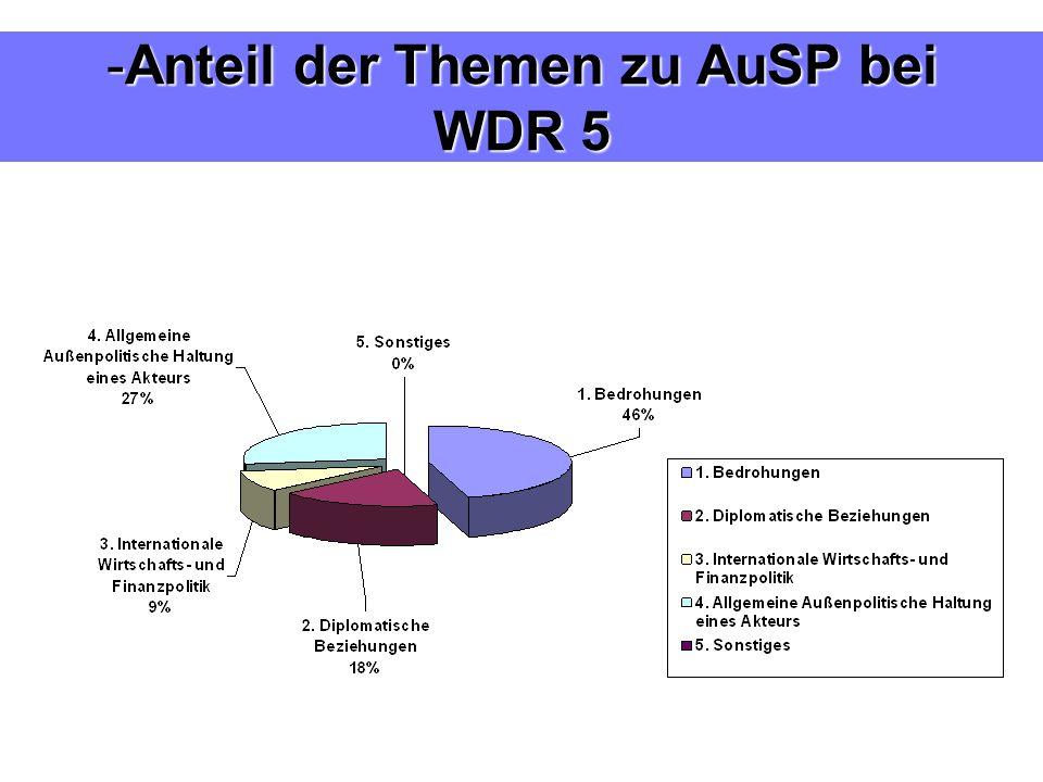 -Anteil der Themen zu AuSP bei WDR 5