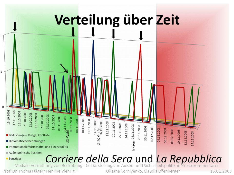 Verteilung über Zeit Mediale Vermittlung von Bedrohung.