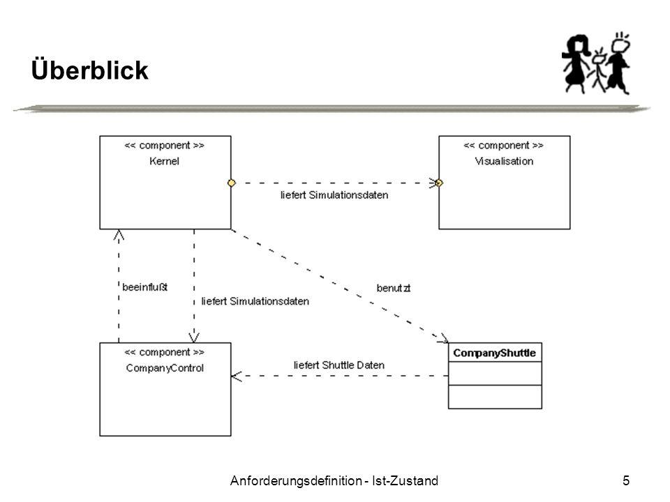 Anforderungsdefinition - Ist-Zustand6 Konkret Kernel: Beinhaltet die Steuerung des kompletten Simulationsablaufs und bietet Schnittstellen zur Darstellung und Einflussnahme an.