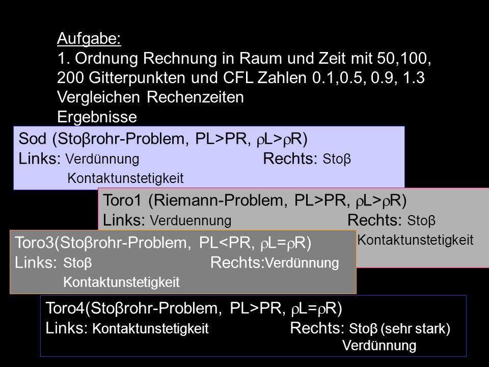 Aufgabe: 1. Ordnung Rechnung in Raum und Zeit mit 50,100, 200 Gitterpunkten und CFL Zahlen 0.1,0.5, 0.9, 1.3 Vergleichen Rechenzeiten Ergebnisse Sod (