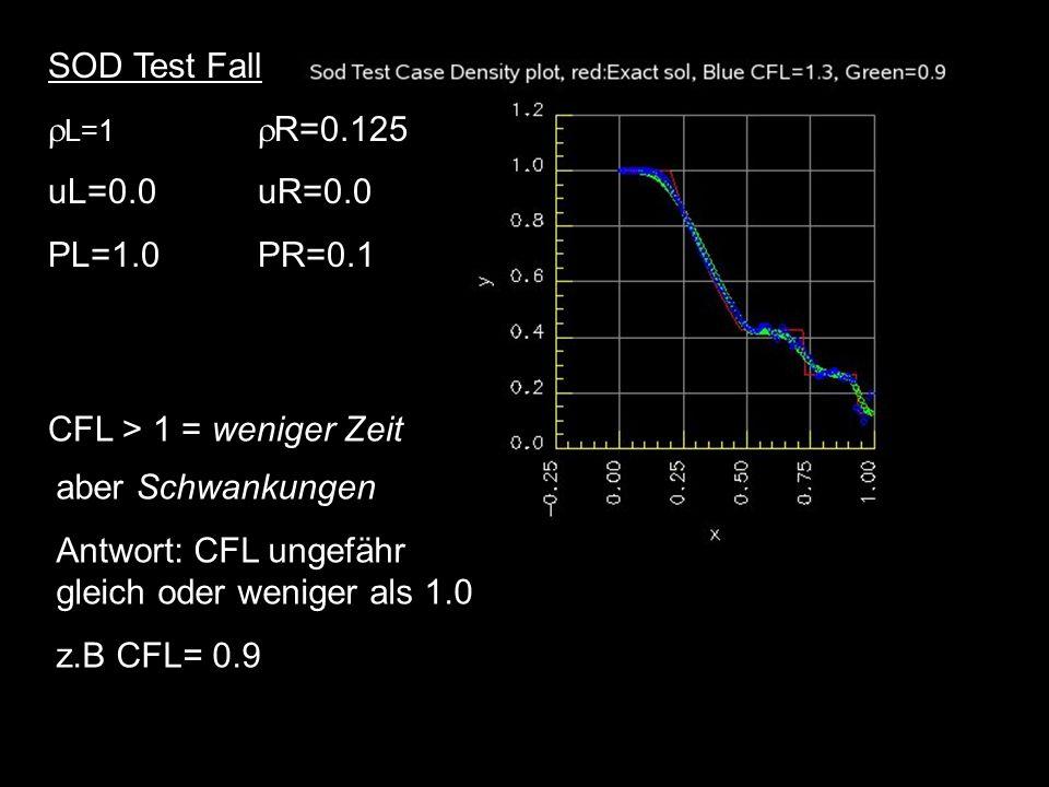 aber Schwankungen Antwort: CFL ungefähr gleich oder weniger als 1.0 z.B CFL= 0.9 SOD Test Fall L=1 R=0.125 uL=0.0uR=0.0 PL=1.0PR=0.1 CFL > 1 = weniger