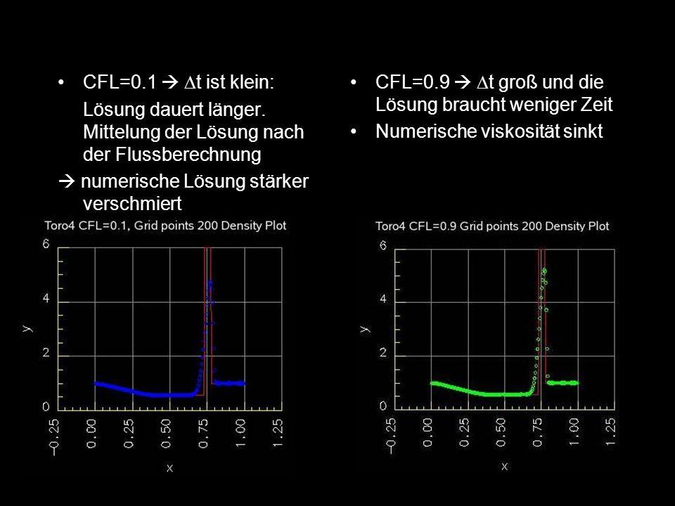 CFL=0.1 t ist klein: Lösung dauert länger. Mittelung der Lösung nach der Flussberechnung numerische Lösung stärker verschmiert CFL=0.9 t groß und die
