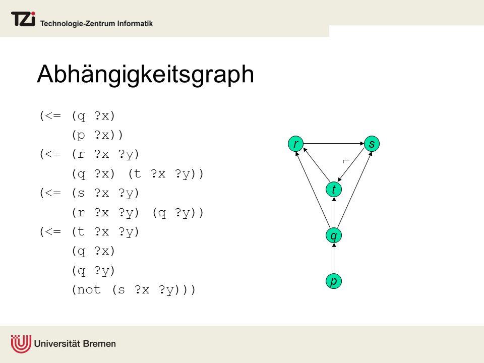 Abhängigkeitsgraph (<= (q ?x) (p ?x)) (<= (r ?x ?y) (q ?x) (t ?x ?y)) (<= (s ?x ?y) (r ?x ?y) (q ?y)) (<= (t ?x ?y) (q ?x) (q ?y) (not (s ?x ?y))) p q