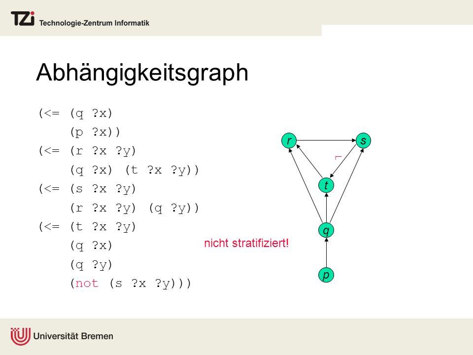 Abhängigkeitsgraph p q r s t nicht stratifiziert! (<= (q ?x) (p ?x)) (<= (r ?x ?y) (q ?x) (t ?x ?y)) (<= (s ?x ?y) (r ?x ?y) (q ?y)) (<= (t ?x ?y) (q