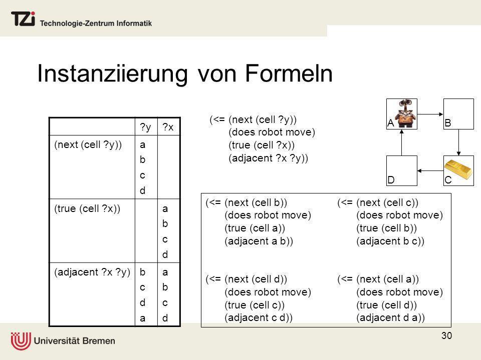 30 Instanziierung von Formeln AB CD (<= (next (cell ?y)) (does robot move) (true (cell ?x)) (adjacent ?x ?y)) ?y?x (next (cell ?y))abcdabcd (true (cel