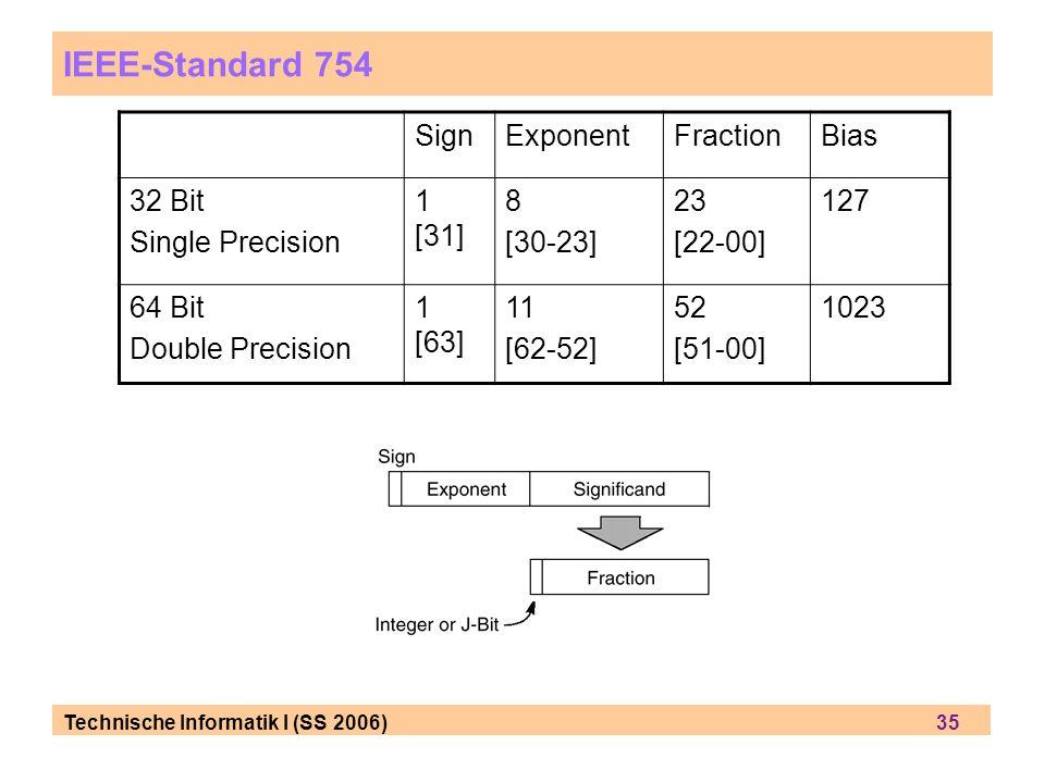 Technische Informatik I (SS 2006) 35 IEEE-Standard 754 SignExponentFractionBias 32 Bit Single Precision 1 [31] 8 [30-23] 23 [22-00] 127 64 Bit Double