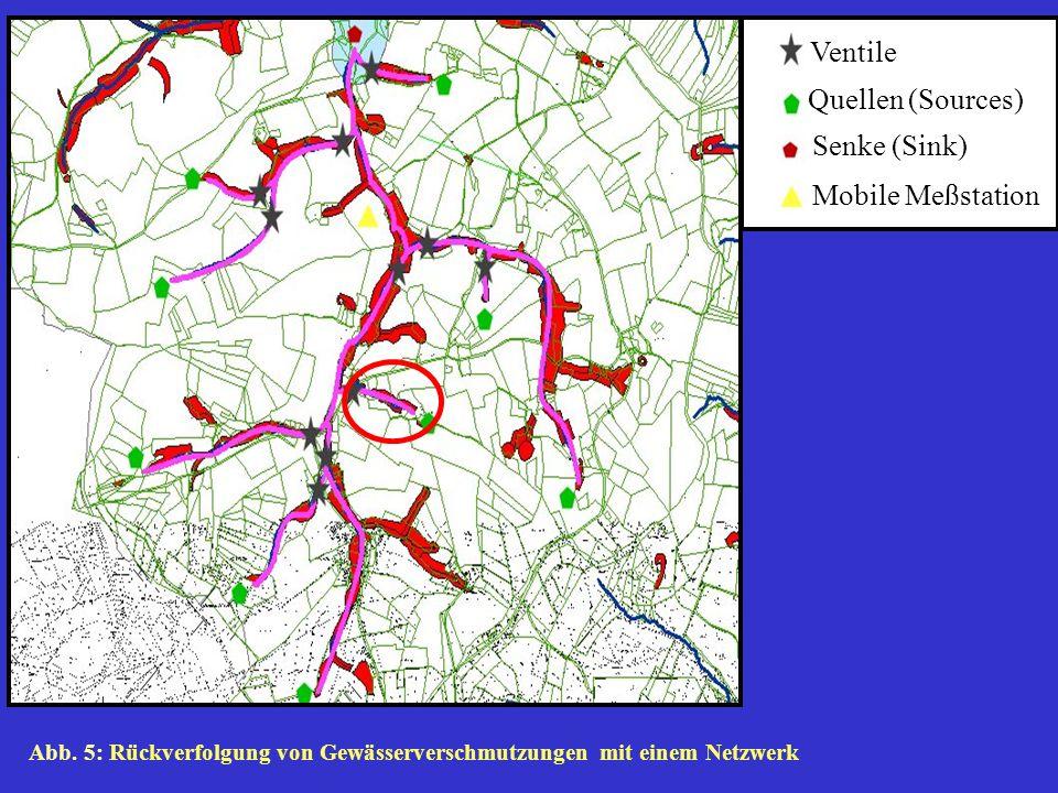 4.2 Vorgehensweise (Verursacherermittlung) In unserem Beispiel soll eine Verschmutzung innerhalb des roten Kreises (Abb. 5) auftreten. Nur am Ventil (