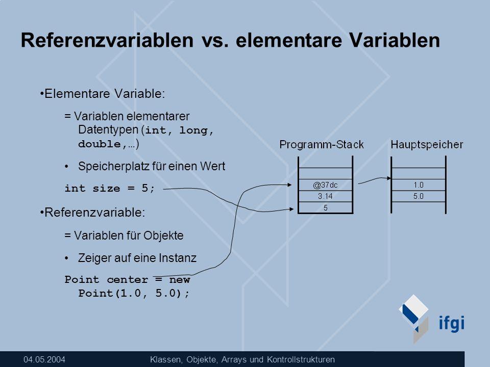 04.05.2004Klassen, Objekte, Arrays und Kontrollstrukturen Arrays Arrays für elementare Datentypen int[] manyInts = new int[5]; manyInts[0] = 0; manyInts[4] = 4; int size = manyInts.length; // => size == 5; Arrays für Klasseninstanzen Point[] points = new Point[4]; points[0].output();// => run time error points[0] = new Point(0.0, 0.0); points[0].output();// => ok [0]0 [1] [2] [3] [4]4 manyInts TypArray!VariablennameKapazität