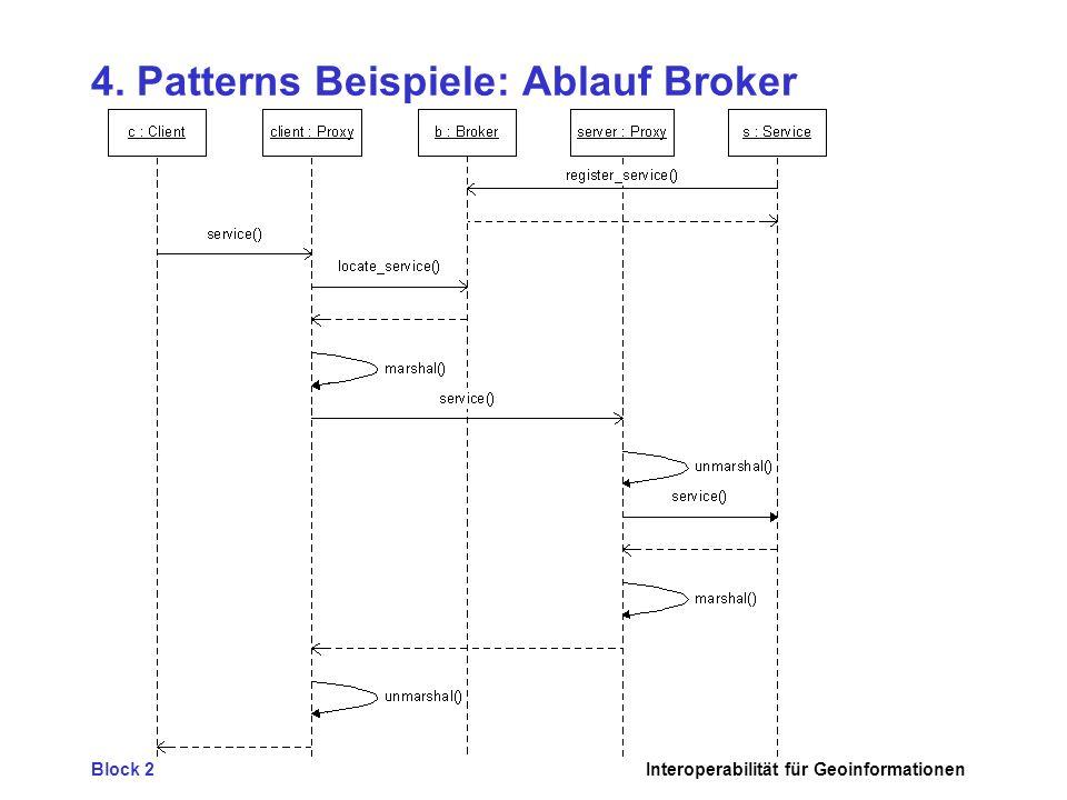 Block 2Interoperabilität für Geoinformationen 4. Patterns Beispiele: Ablauf Broker