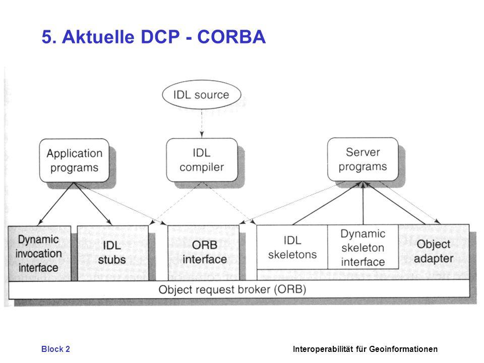 Block 2Interoperabilität für Geoinformationen 5. Aktuelle DCP - CORBA